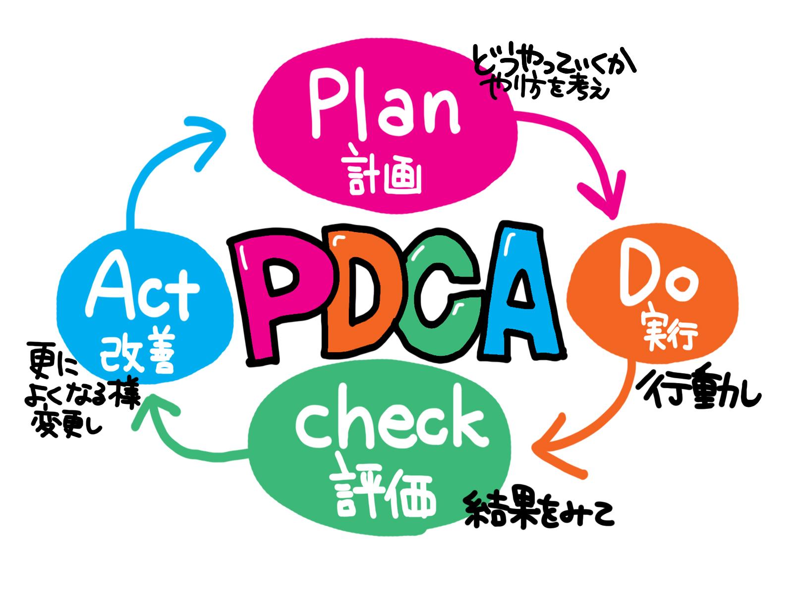 【PDCA】計画を立てて行動しつつ、無計画もたまには容認しよう