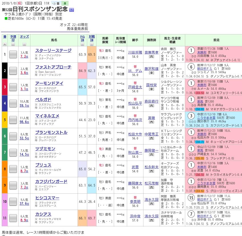 【シンザン記念】戸崎は3日連続重賞制覇の離れ業を見せられるか