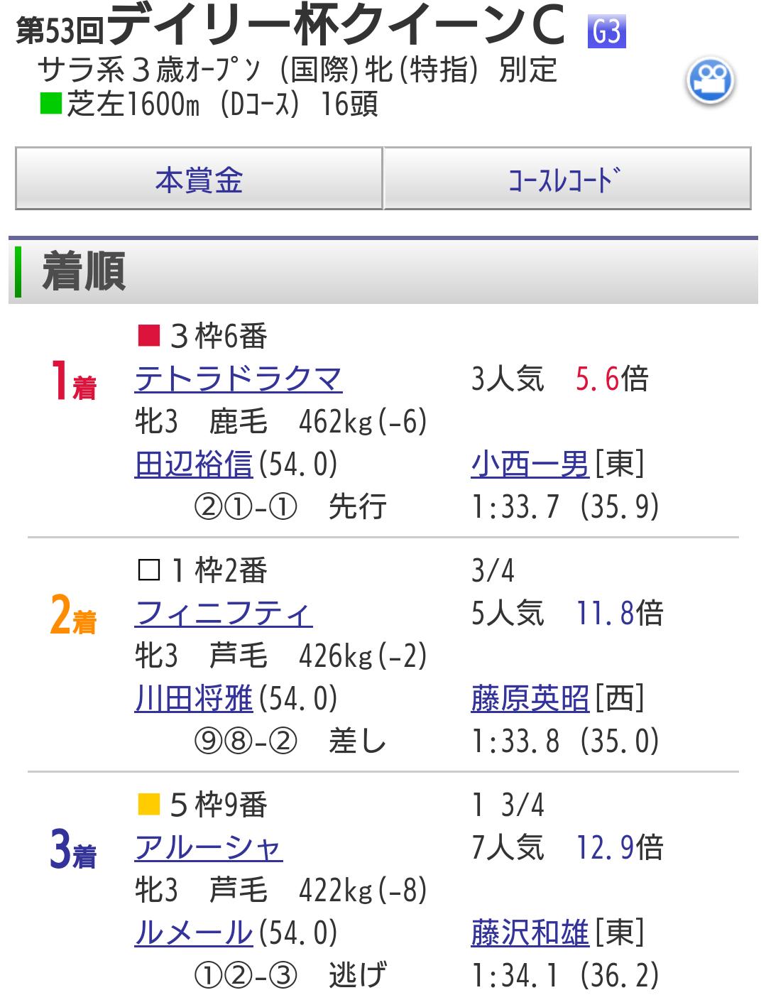 【クイーンカップ回顧】桜花賞が3頭の争いであることがほぼ決定した一戦