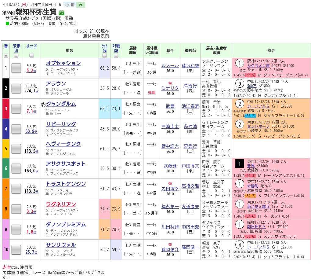 【第55回弥生賞(GⅡ)】後のGⅠ馬が100%いるであろう驚異の前哨戦